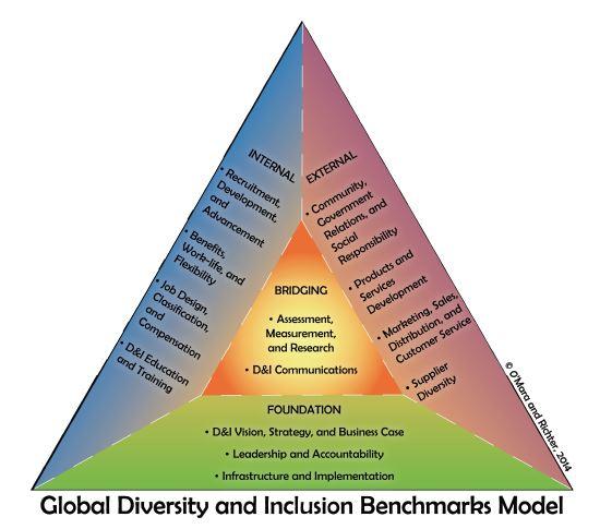 Free Diversity Benchmark Tool   Symmetra